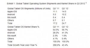 2012Q3-Global-Tablet