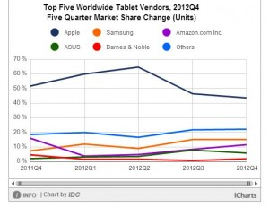 20132Q4-Tablet-IDC-02