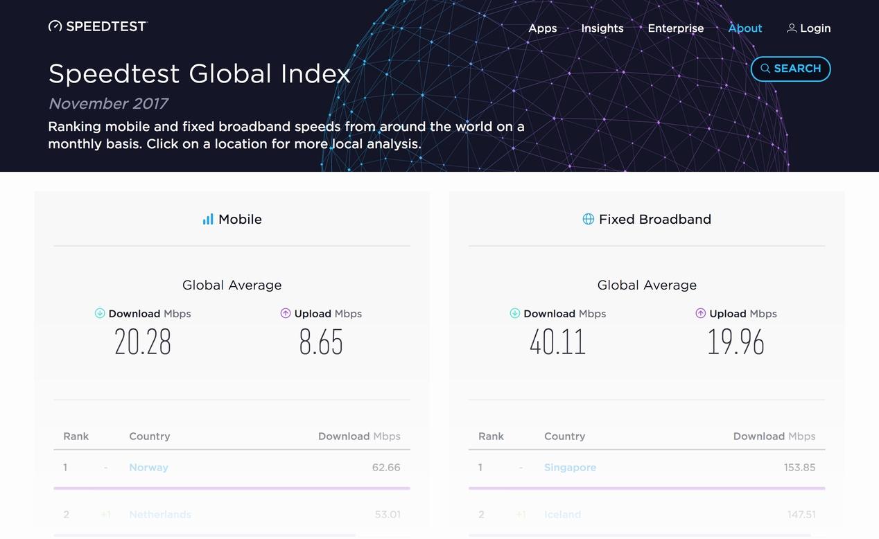 インターネット 速度 平均
